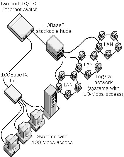 Ethernet Wiring