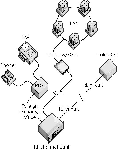 T1 Phone Wiring Diagram